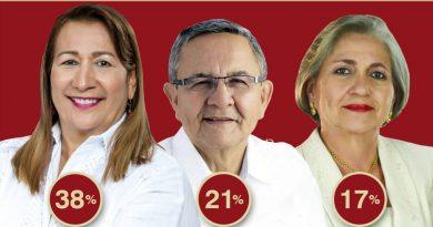 ENCUESTA: Nidia Guzmán, favorita a la rectoría de la USCO.